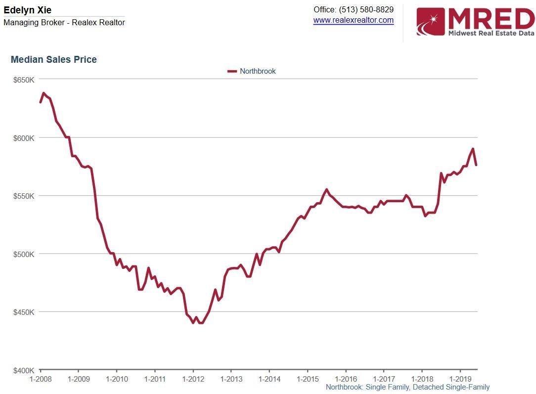 Northbrook Real Estate Market Summer 2019 – Stable & Slightly Cooling – Buyer's Market