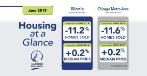 How is the Chicago real estate market doing in the first half of 2019?