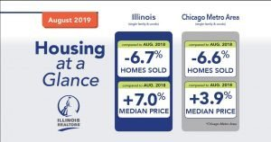 How is Chicago's Real Estate Market in Aug 2019?